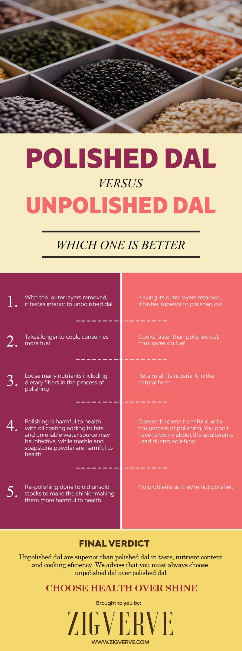 UNPOLISHED DAL VS POLISHED DAL INFOGRAPHIC