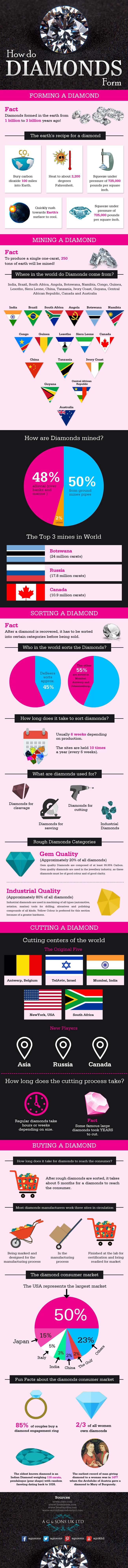 How-Do-Diamonds-Form!