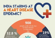 heart-diseases-based-on-age