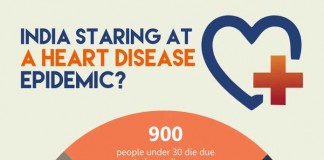 heart-diseases-based-on-age