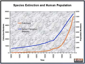 Comparison-of-growth-of-human-population-and-extinction-of-species