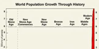 World-Population-through-the-ages
