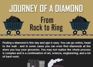 Journey of a Diamond