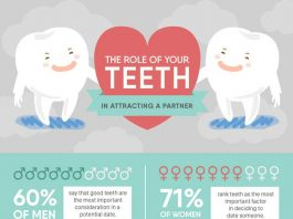 The Role of Teeth in Attracting a New Partner