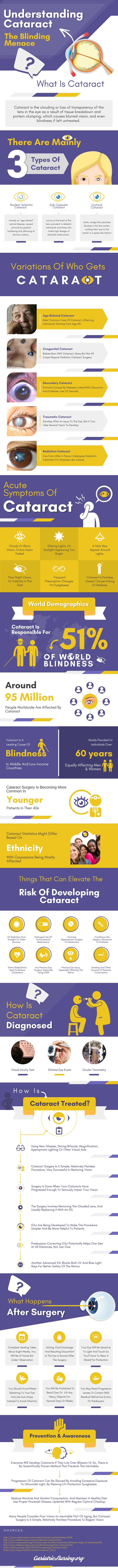 Cataracts, NAC eye drops, and other non-surgical treatments