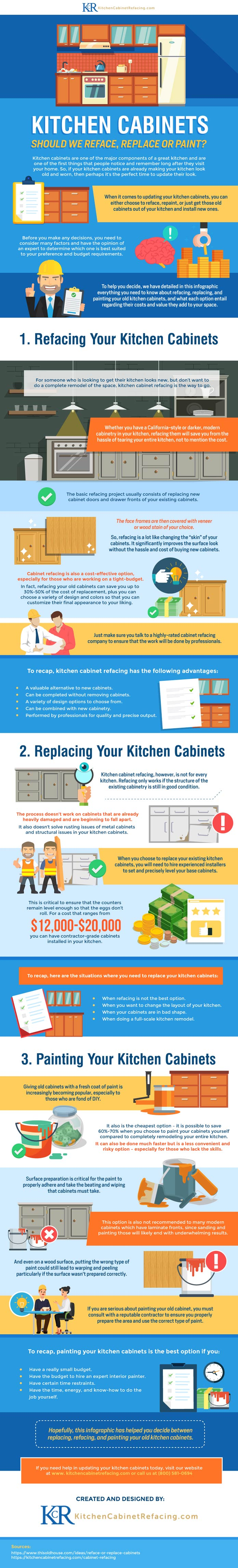 Kitchen Cabinets - Should we Reface, Replace or Paint