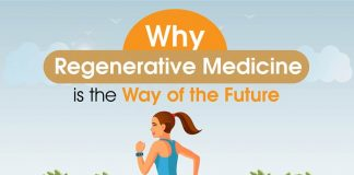 Why Regenerative Medicine is the way of the future