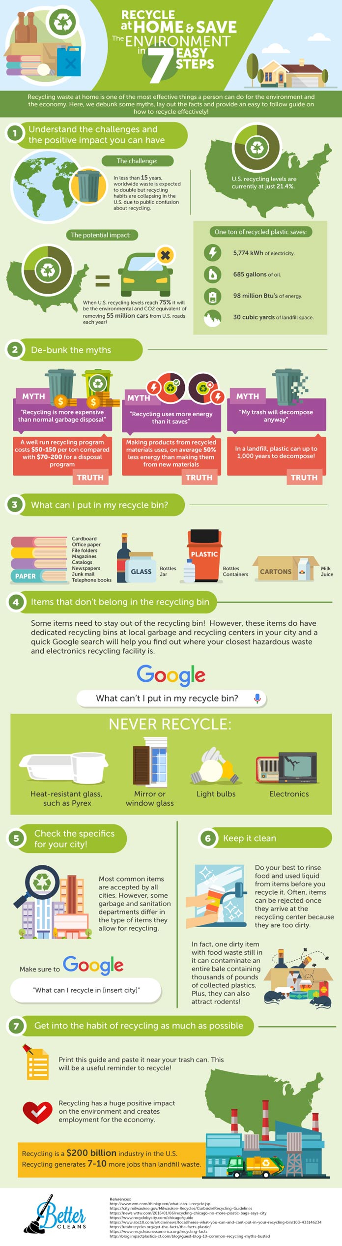 Recycling-infographic_BetterCleans