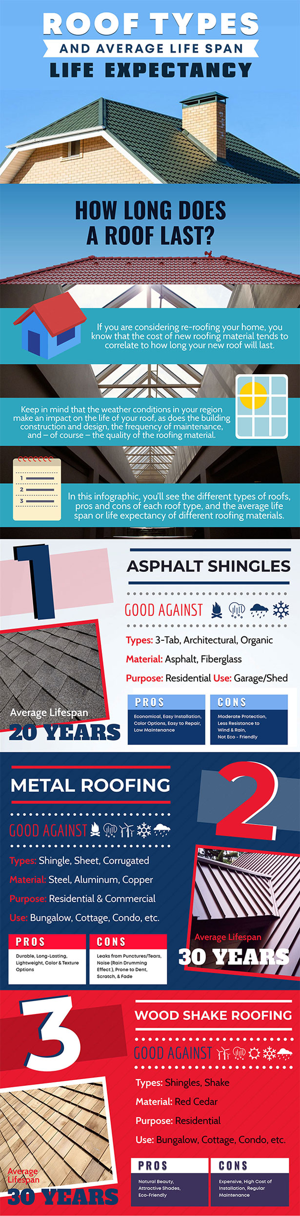 Roof types and average life span 1