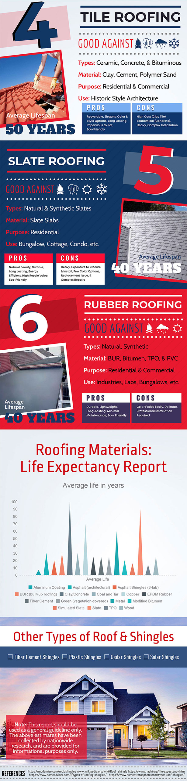 Roof types and average life span 2
